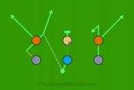 Motion Slant is a 6 on 6 flag football play