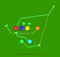 Motion Play Action Bootleg is a 6 on 6 flag football play