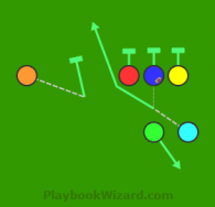 Motion Direct Snap Dive is a 6 on 6 flag football play