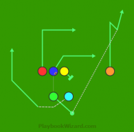 Motion Weak Flood is a 6 on 6 flag football play