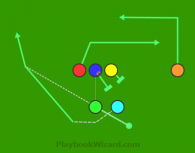 Motion Weak Wheel is a 6 on 6 flag football play