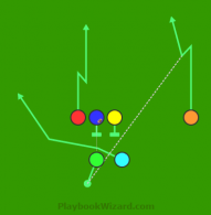 Shotgun Ace I4Z PA Orange Curl is a 6 on 6 flag football play