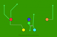 Pro Spread 22 Dive is a 6 on 6 flag football play
