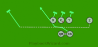 Motion Inside LEFT is a 6 on 6 flag football play