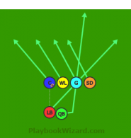 Wildcat Right Run is a 6 on 6 flag football play