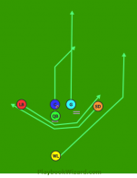 Reverse Left is a 6 on 6 flag football play