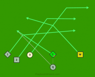 T Bravo is a 6 on 6 flag football play