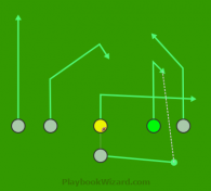Twins - Yankee is a 6 on 6 flag football play