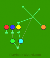 Fill and Flat is a 6 on 6 flag football play